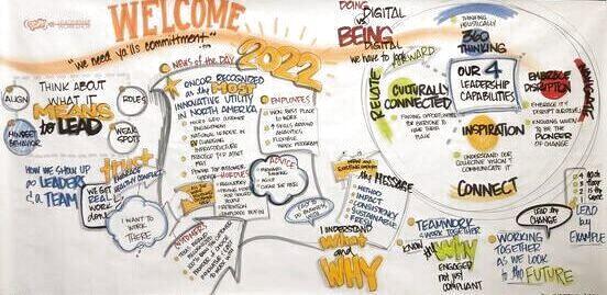 Graphic Facilitaiton Meeting Visual Process