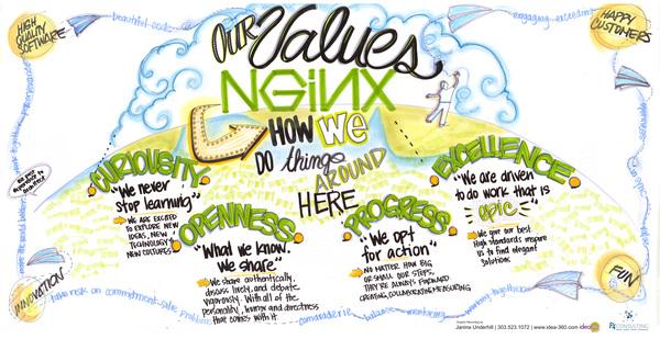 Graphic Facilitation Meeting Visual Learning NGINX
