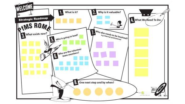 Graphic Facilitation Strategic Roadmap