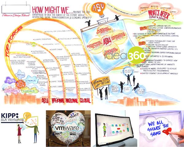 Graphic facilitation used in senior leadership retreat for ASU