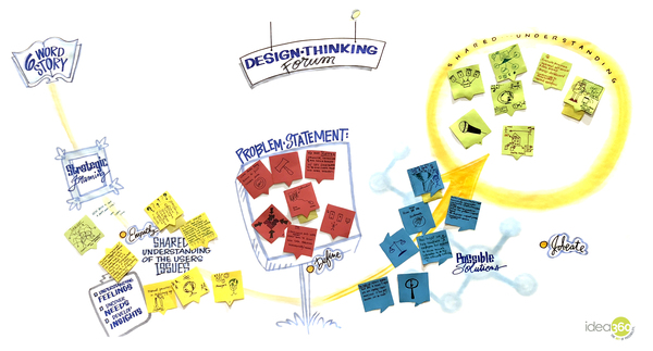 Meetings As Experiences Design Thinking