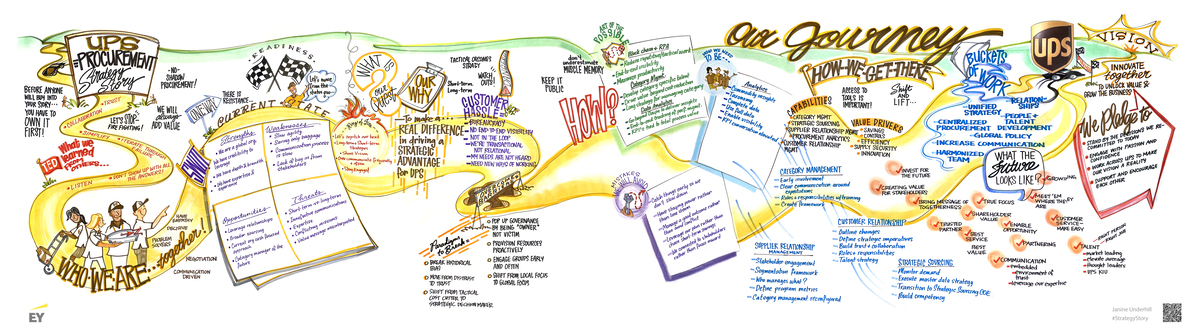 UPS uses graphic facilitation to create Story Map for Digital Hybrid Virtual Meetings