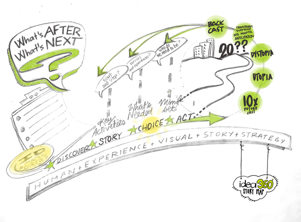 Visual Futures for Hybrid meetings
