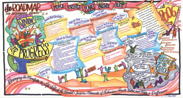 Use graphic facilitation to enable leaders to visualize the data and use it to rebuild the culture
